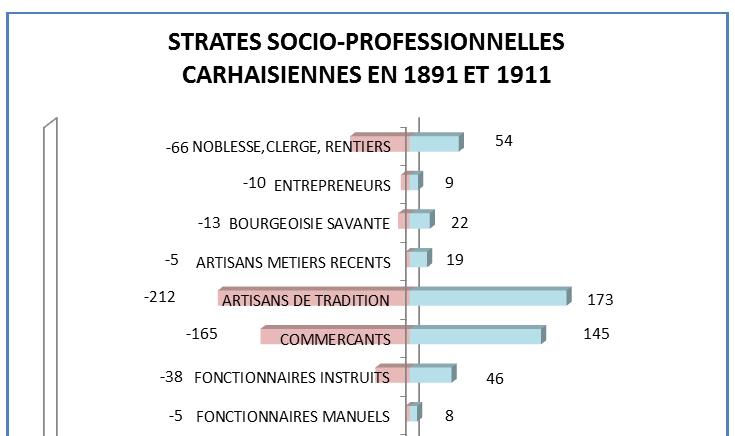 [PNG] Carhaix strates A 1891 1911.PNG
